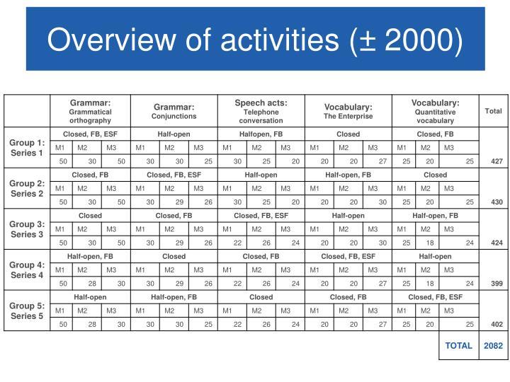 Overview of activities (