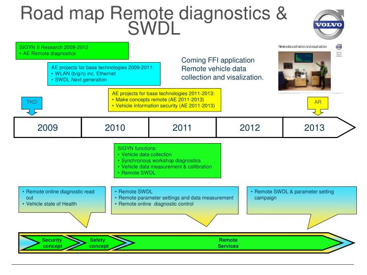Road map Remote diagnostics & SWDL