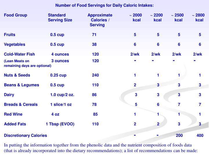 Number of Food Servings for Daily Caloric Intakes: