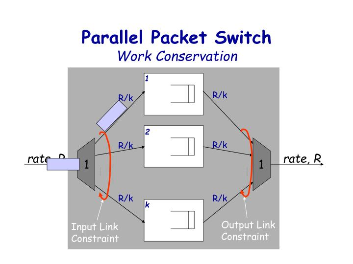 Parallel Packet Switch