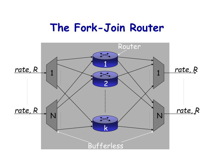 The Fork-Join Router