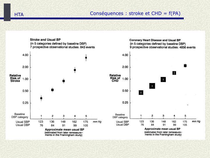 Conséquences : stroke et CHD = f(PA)