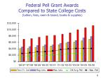 federal pell grant awards compared to state college costs tuition fees room board books supplies