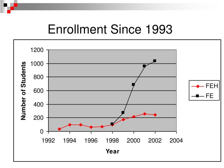 Enrollment Since 1993