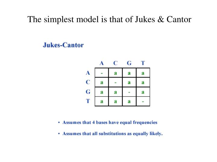 The simplest model is that of Jukes & Cantor