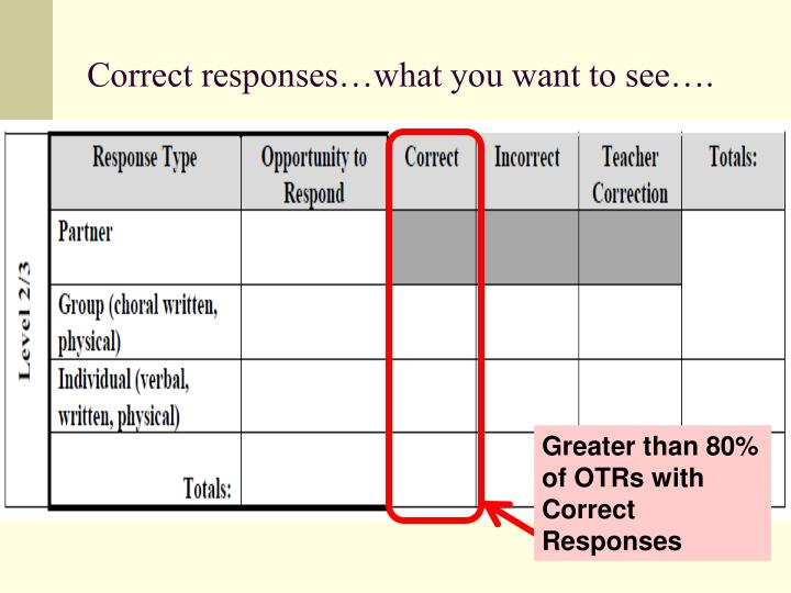 Correct responses…what you want to see….