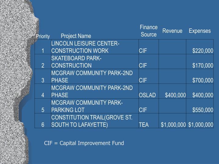 CIF = Capital Improvement Fund