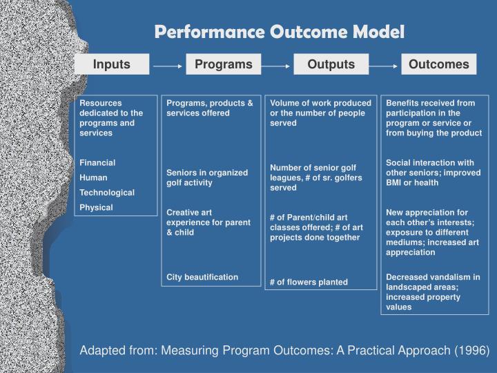 Performance Outcome Model