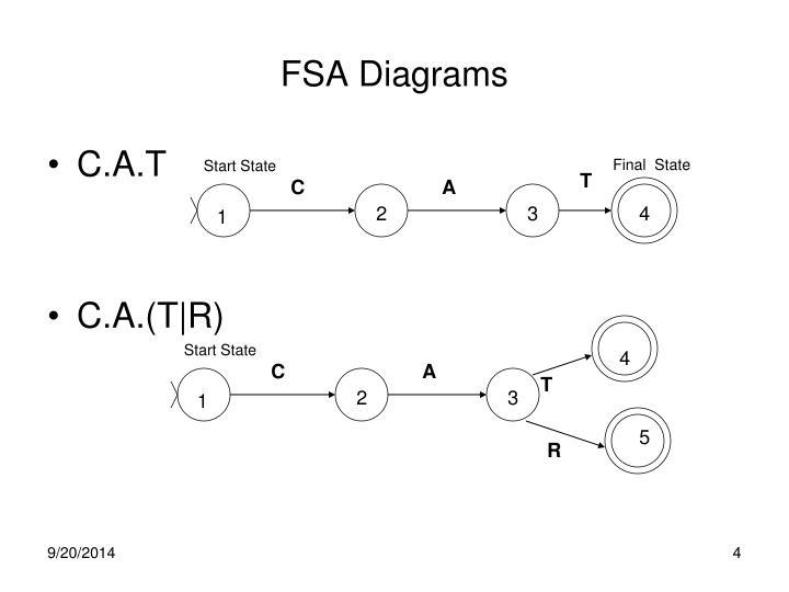 FSA Diagrams