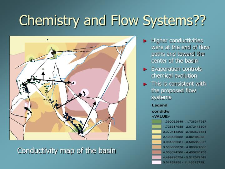 Higher conductivities were at the end of flow paths and toward the center of the basin