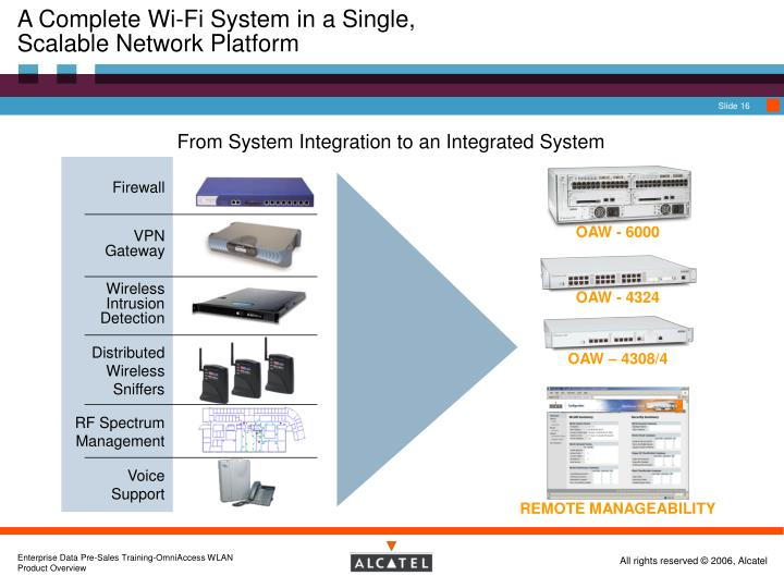 A Complete Wi-Fi System in a Single,