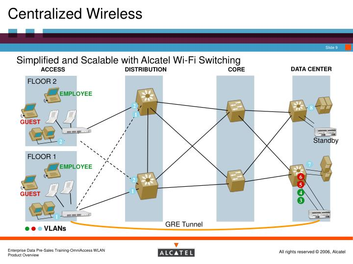 Centralized Wireless