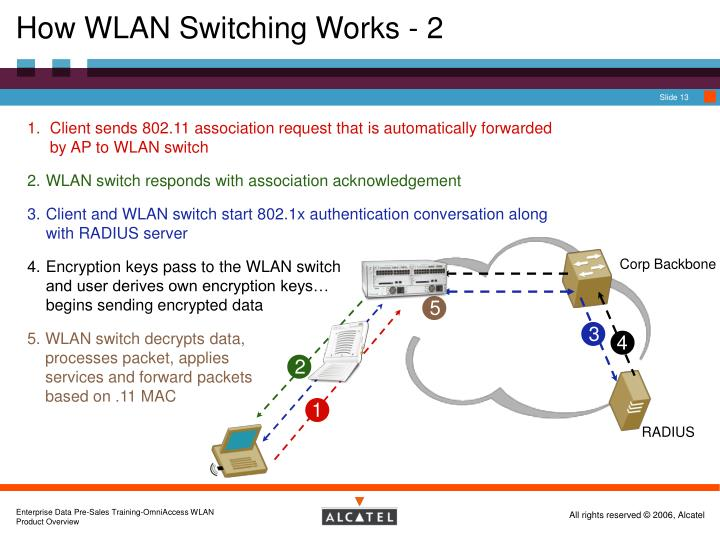 How WLAN Switching Works - 2