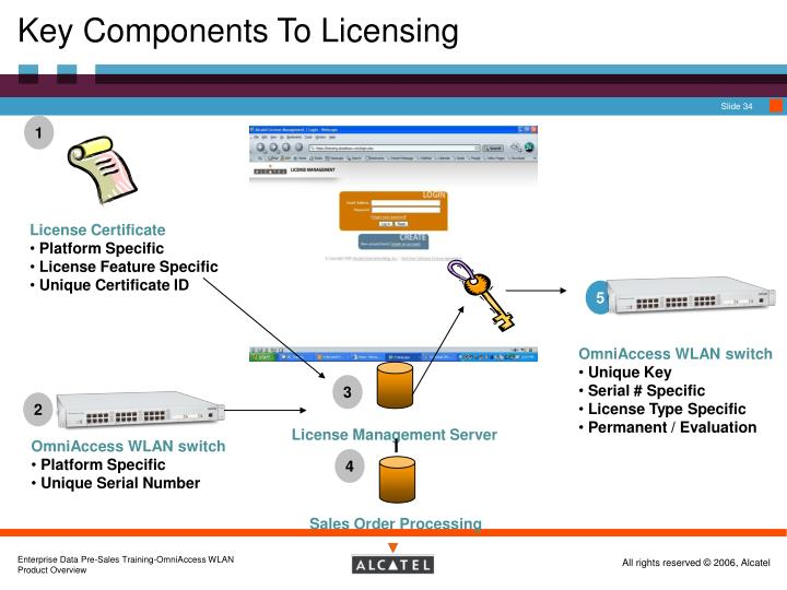Key Components To Licensing
