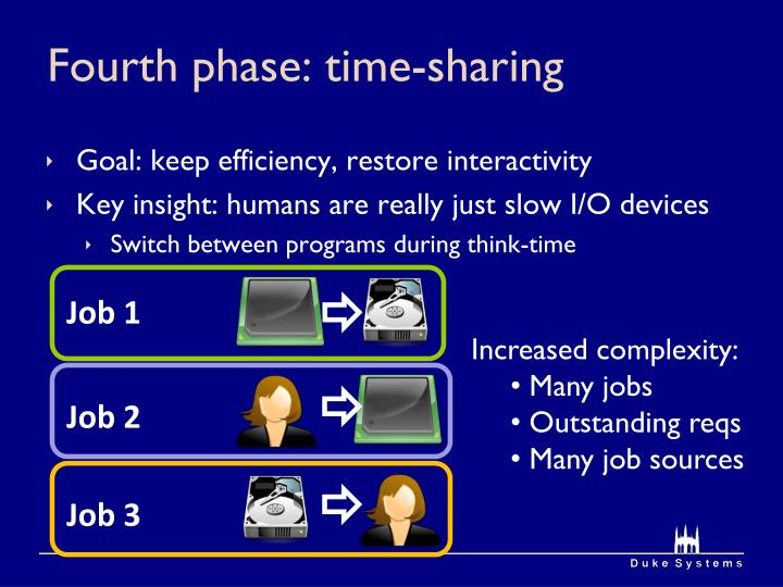 Fourth phase: time-sharing