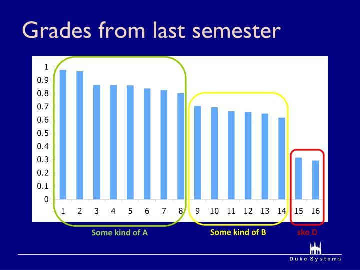 Grades from last semester