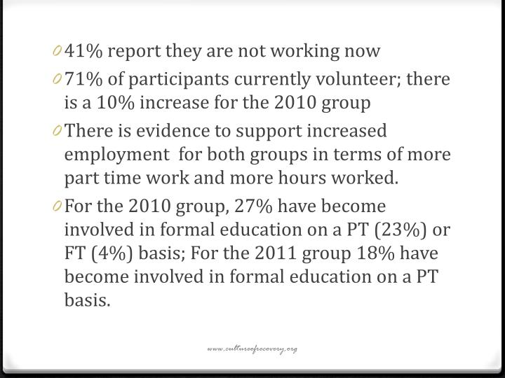 41% report they are not working now