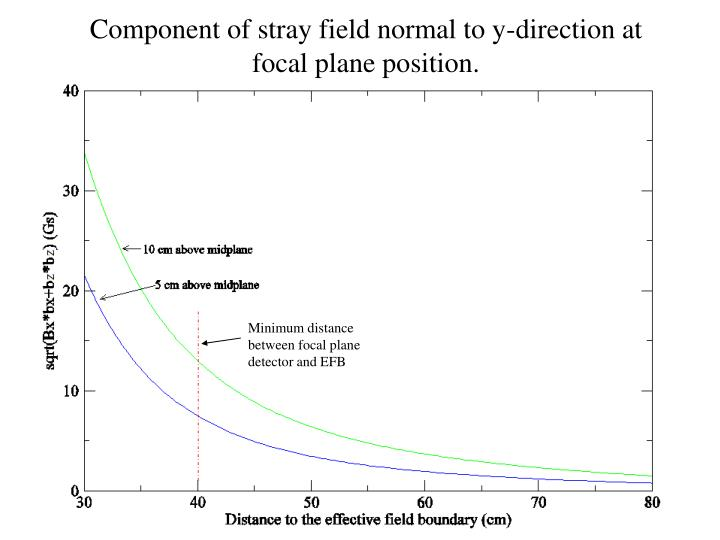 Component of stray field normal to y-direction at focal plane position.