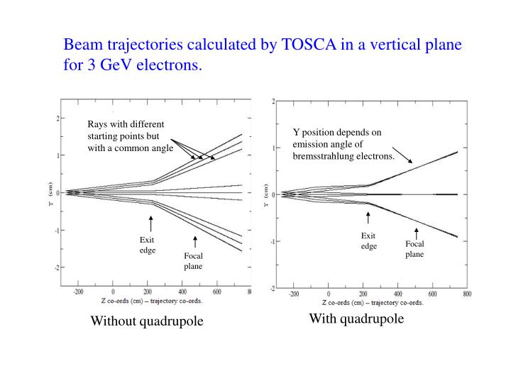 Beam trajectories calculated by TOSCA in a vertical plane                       for 3 GeV electrons.