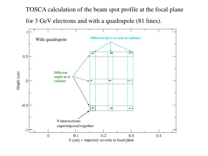 TOSCA calculation of the beam spot profile at the focal plane