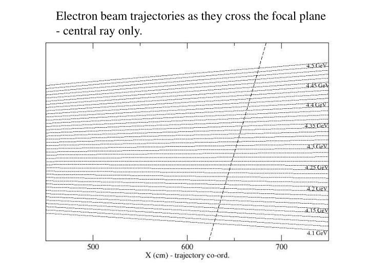 Electron beam trajectories as they cross the focal plane - central ray only.