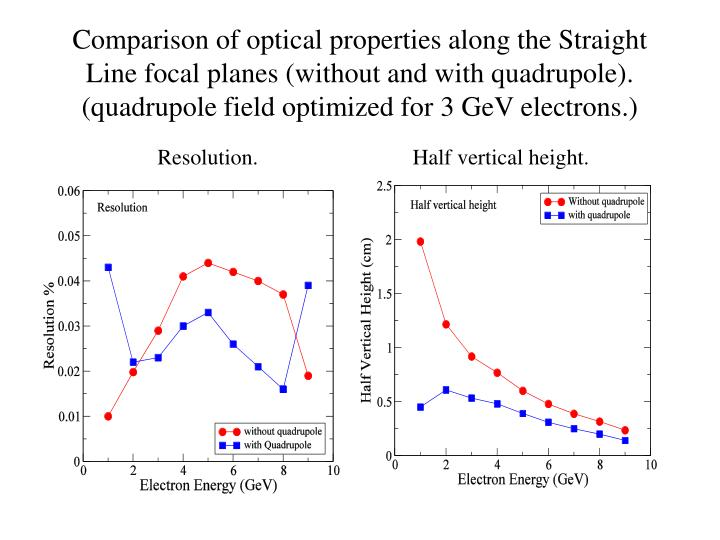 Comparison of optical properties along the Straight Line focal planes (without and with quadrupole). (quadrupole field optimized for 3 GeV electrons.)