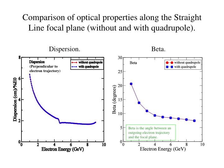 Comparison of optical properties along the Straight Line focal plane (without and with quadrupole).