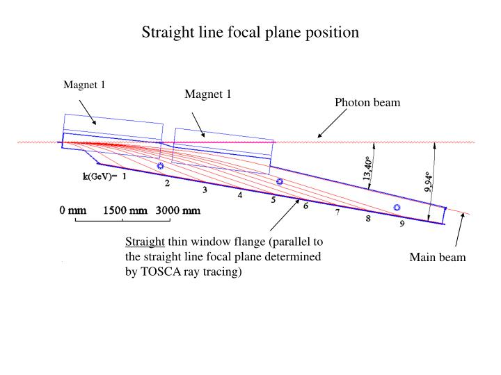 Straight line focal plane position
