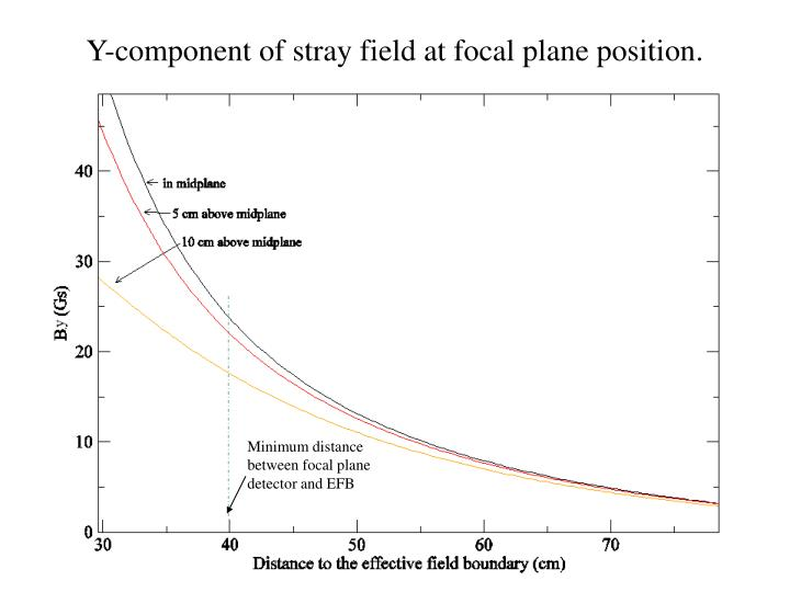 Y-component of stray field at focal plane position.