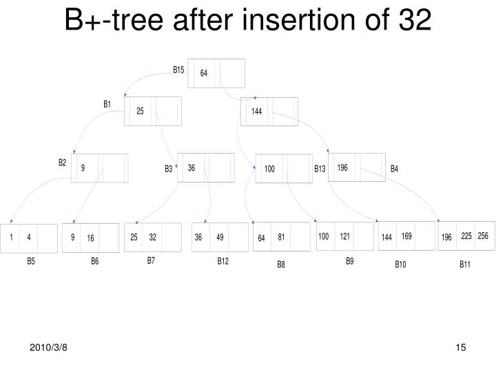B+-tree after insertion of 32