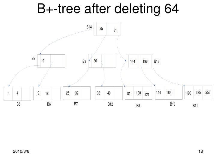 B+-tree after deleting 64