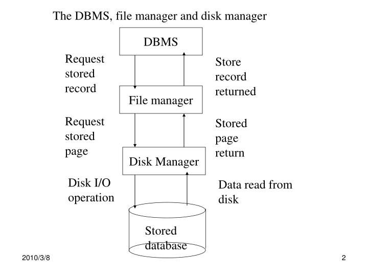 The DBMS, file manager and disk manager