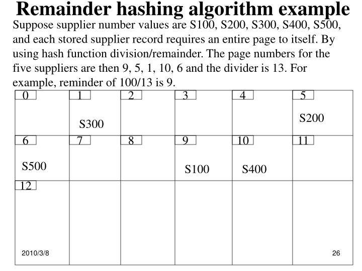 Remainder hashing algorithm example