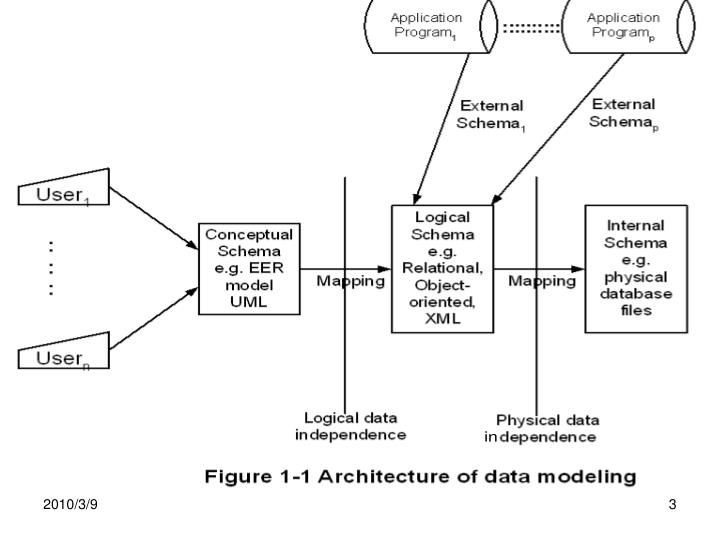 Lecture 8 on physical database