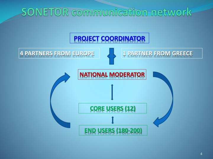 SONETOR communication network