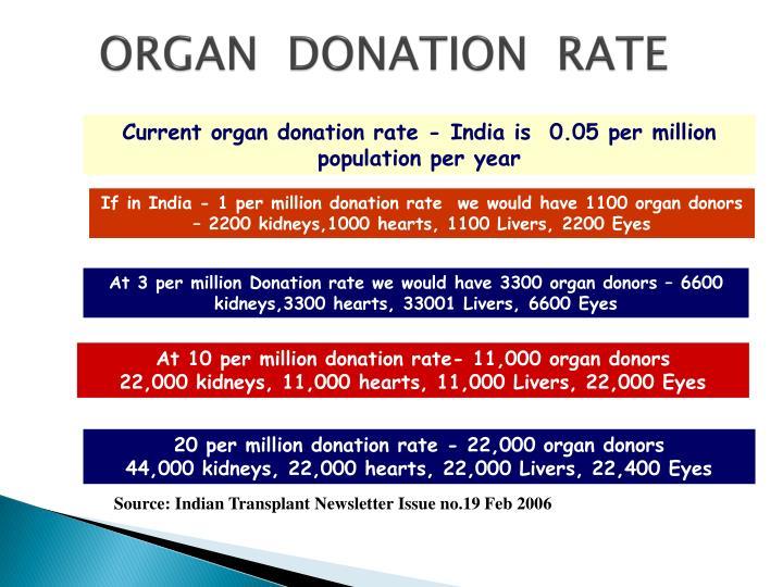 ORGAN  DONATION  RATE