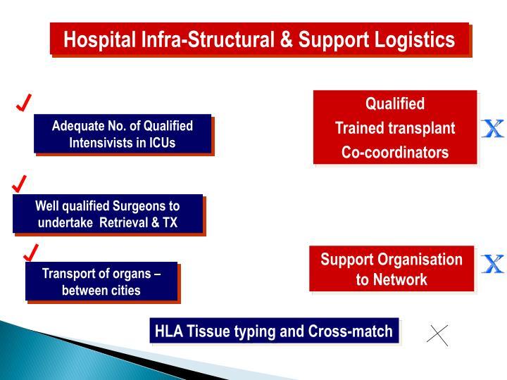 Hospital Infra-Structural & Support Logistics