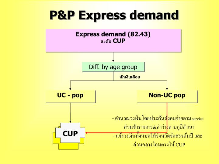 P&P Express demand