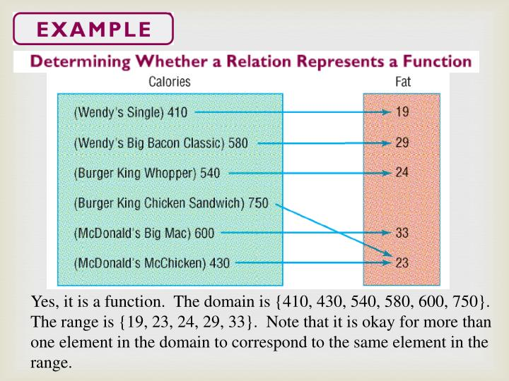 Yes, it is a function.  The domain is {410, 430, 540, 580, 600, 750}.  The range is {19, 23, 24, 29, 33}.  Note that it is okay for more than one element in the domain to correspond to the same element in the range.