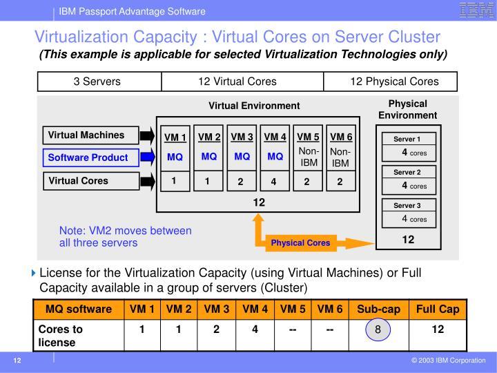 3 Servers      12 Virtual Cores   12 Physical Cores