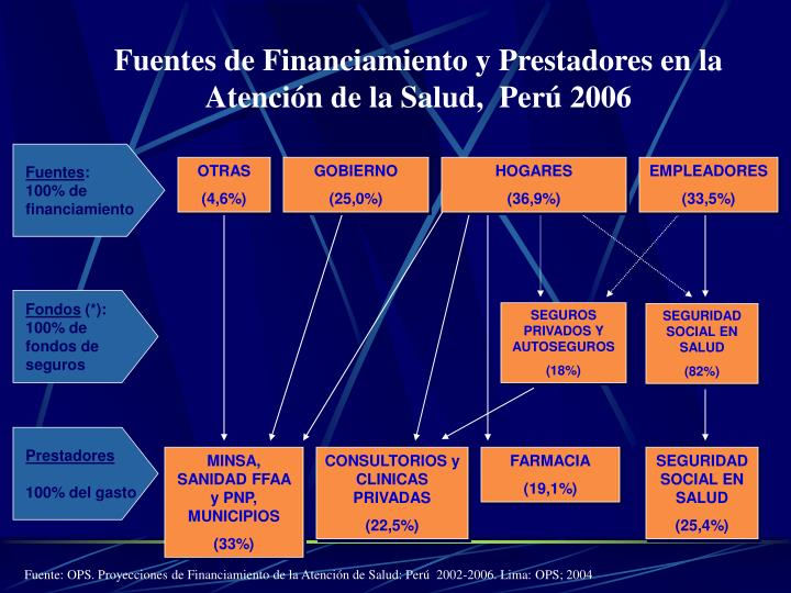 Fuentes de Financiamiento y Prestadores en la Atención de la Salud,  Perú 2006