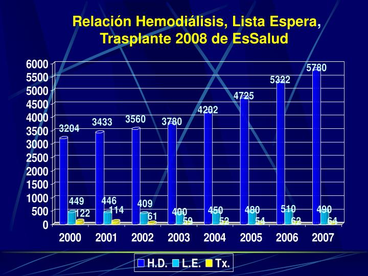 Relación Hemodiálisis, Lista Espera