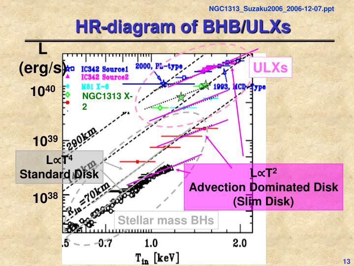 HR-diagram of BHB/ULXs