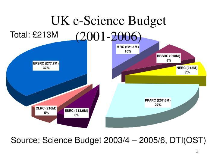 UK e-Science Budget
