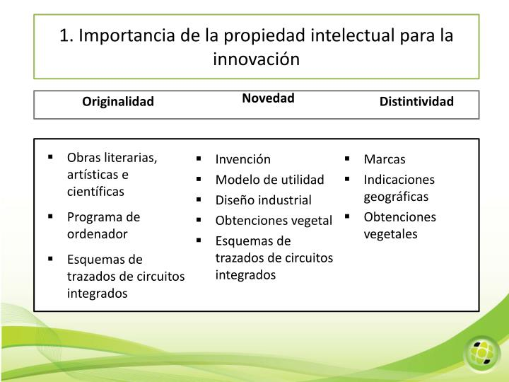 1. Importancia de la propiedad intelectual para la innovación