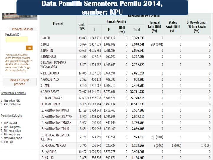 Data Pemilih Sementera Pemilu 2014,