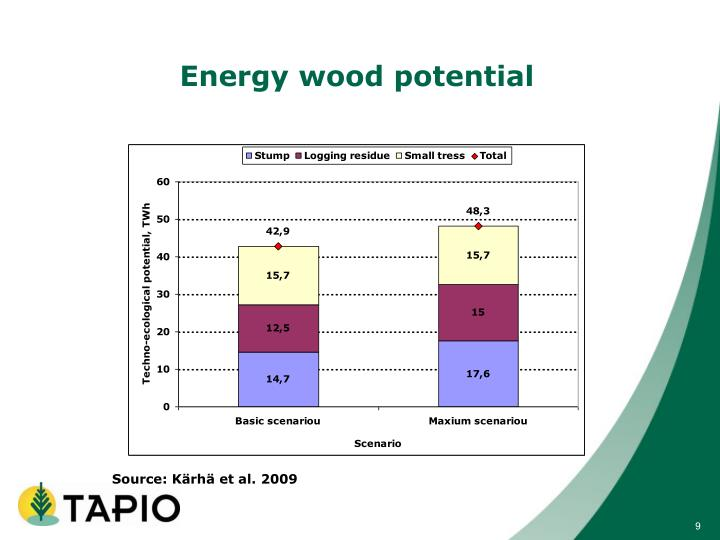 Energy wood potential