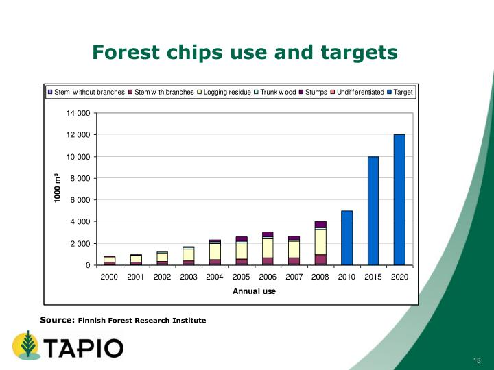 Forest chips use and targets