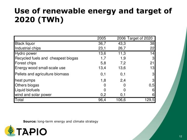 Use of renewable energy and target of 2020 (TWh)