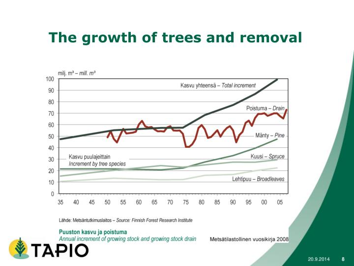 The growth of trees and removal
